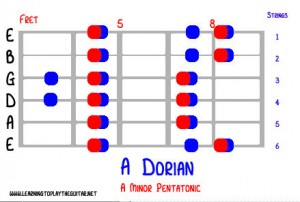 mode_a_dorian_fret2
